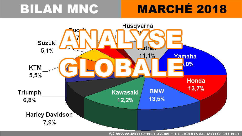 Marché moto 2018 (3/12) : Analyse globale des 164 956 immats (+8,7%)