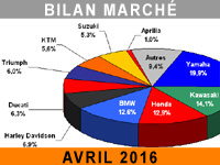 Le poisson d'avril 2016 du marché moto en France...