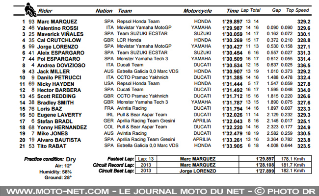 moto gp qualification
