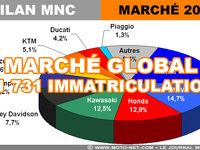 Marché moto 2017 (3/12) : Analyse globale des 151 731 immats (-0,02%)