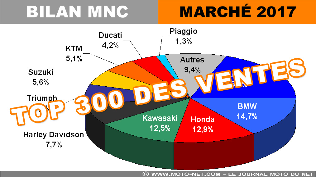 Top 300 des ventes motos et scooters 2017